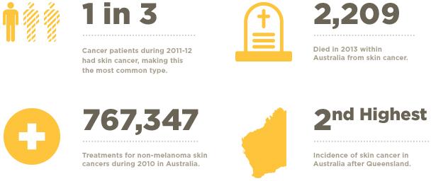 Skin Cancer Statistics Uv Daily